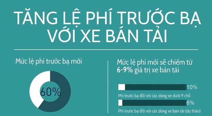 tang le phi truoc ba