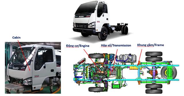 Xuất xứ các bộ phận chính trên xe ISUZU QKR BLUE POWER
